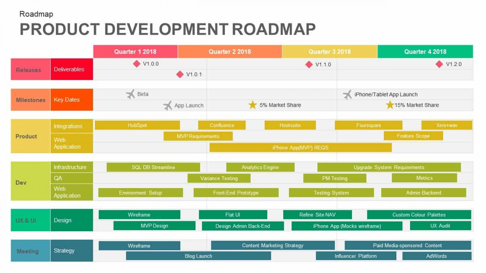 Free Strategy Roadmap Template Ppt