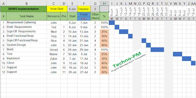 Gantt Timeline Excel Template