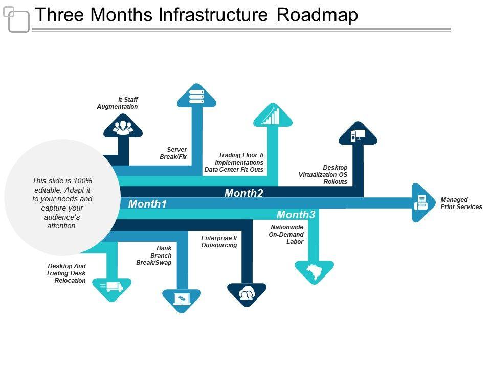 Infrastructure Roadmap Template