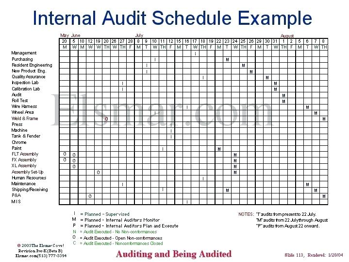 Iso 13485 Audit Plan Template