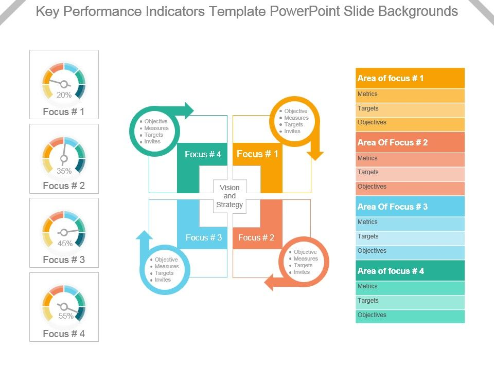 Key Performance Indicators Ppt Templates