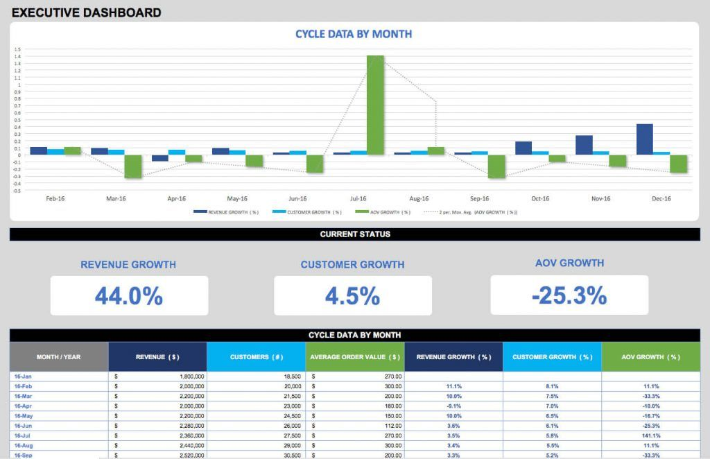 Kpi Excel Dashboard Templates