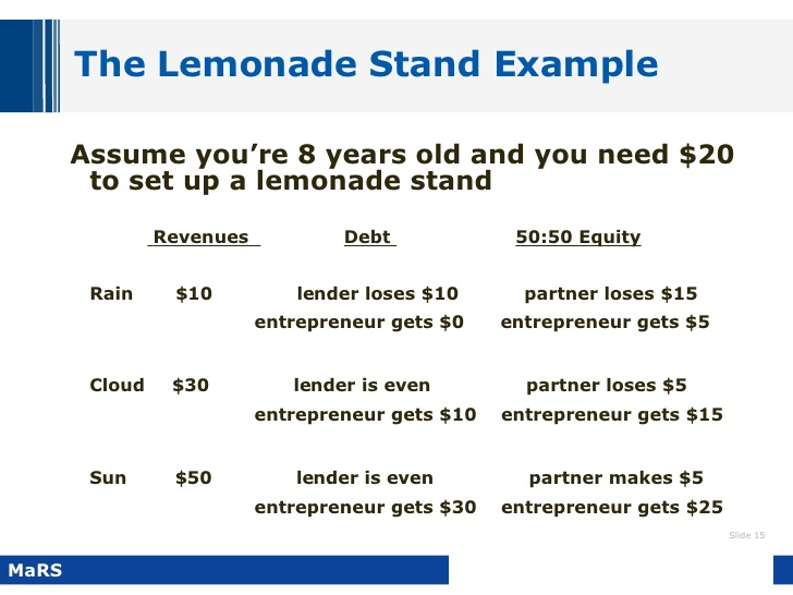 Lemonade Stand Business Plan Template