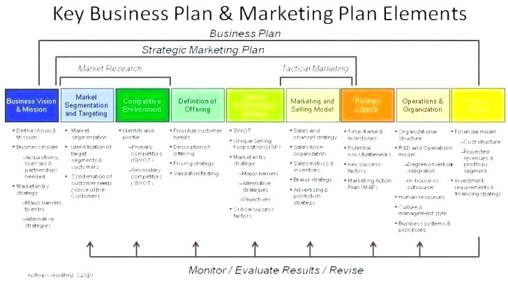 Powerpoint Template 3 Year Strategic Plan Example