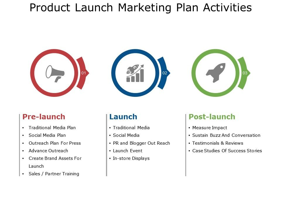 Pre Launch Marketing Plan Template