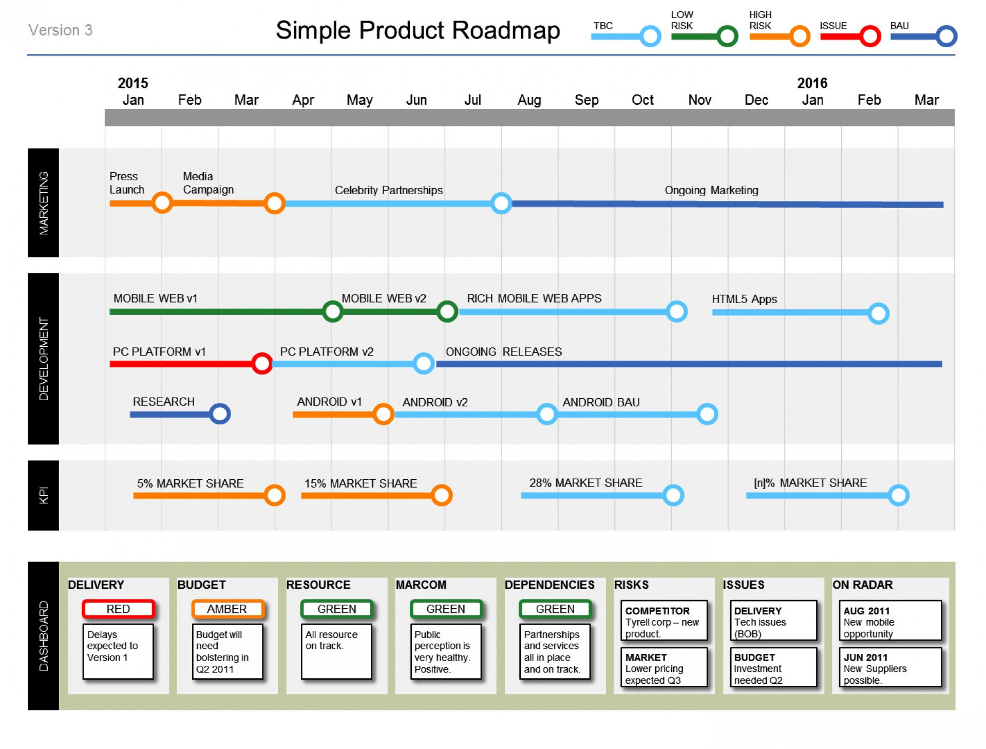 Product Roadmap Ppt Template Free