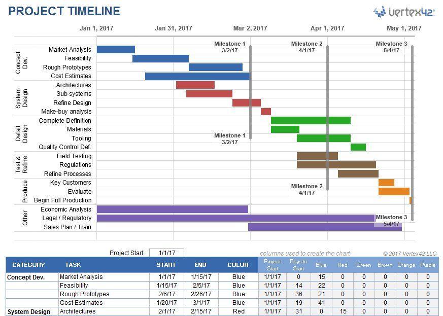 Project Timeline Calendar Template Excel