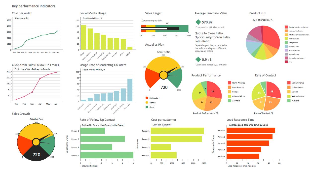Sales Dashboard Design Templates