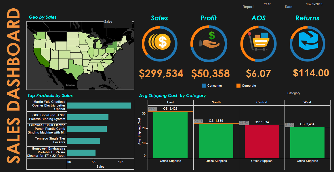 Template Tableau Sales Dashboard