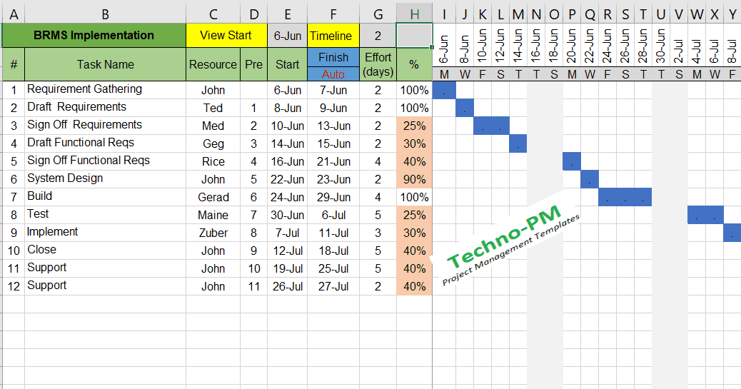 Timeline Gantt Chart Template Excel
