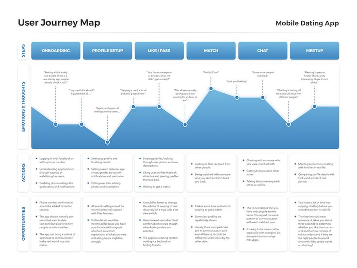 User Journey Map Template Free