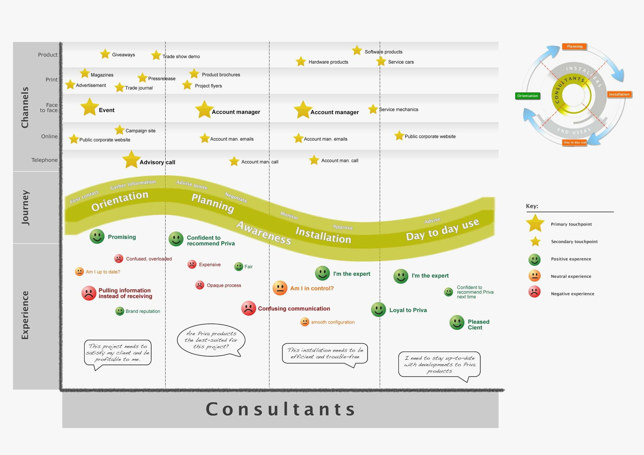 Customer Journey Map Template Ppt Inspirational Outstanding Customer Journey Mapping Template Ensign Professional