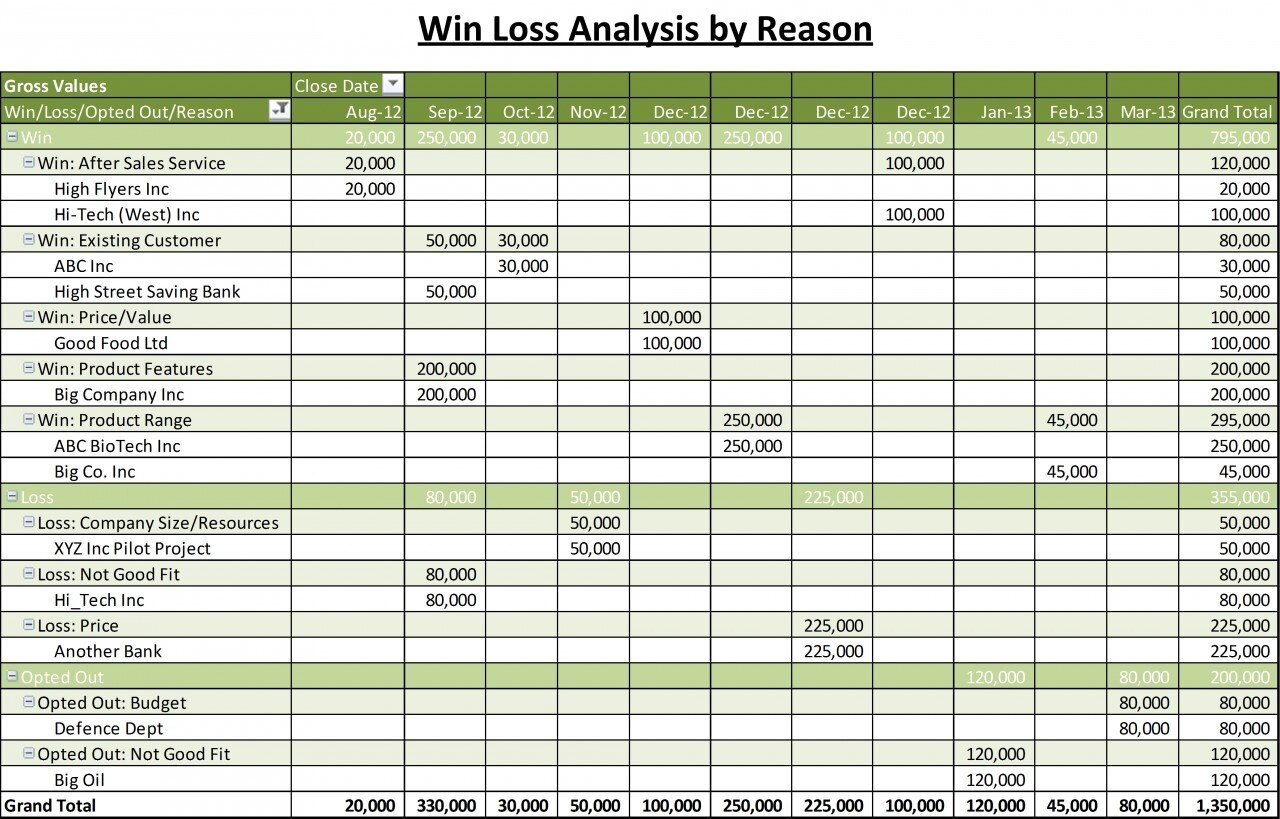 Win Loss Analysis Template Excel