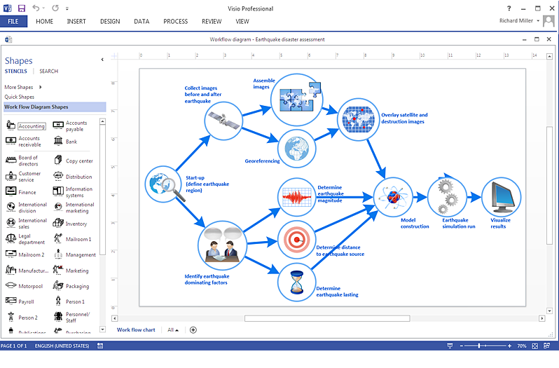 Workflow Visio Flowchart Templates