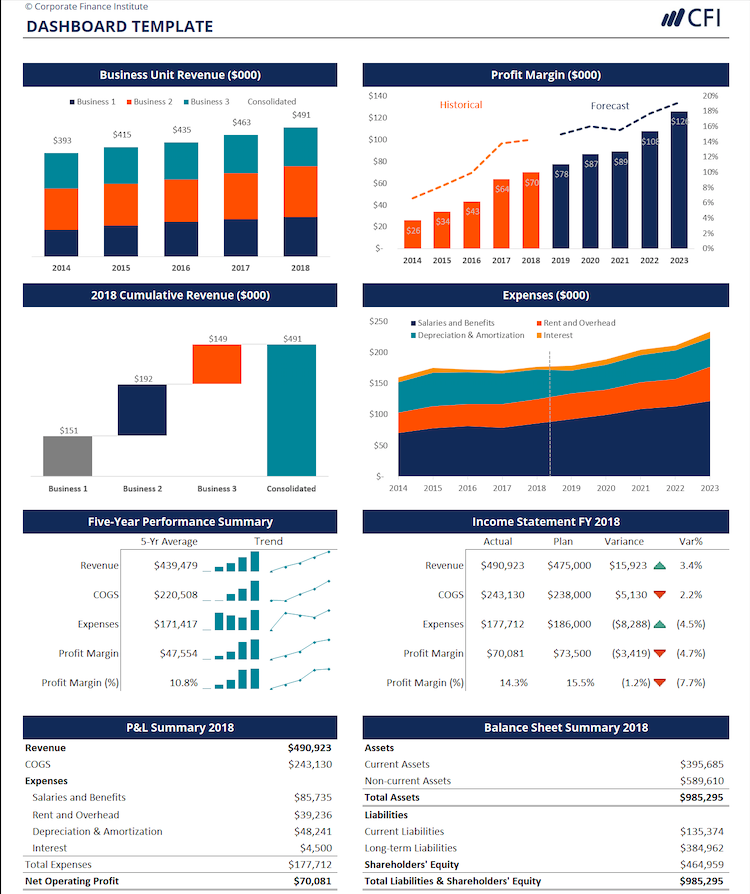 Financial Dashboard Template Excel