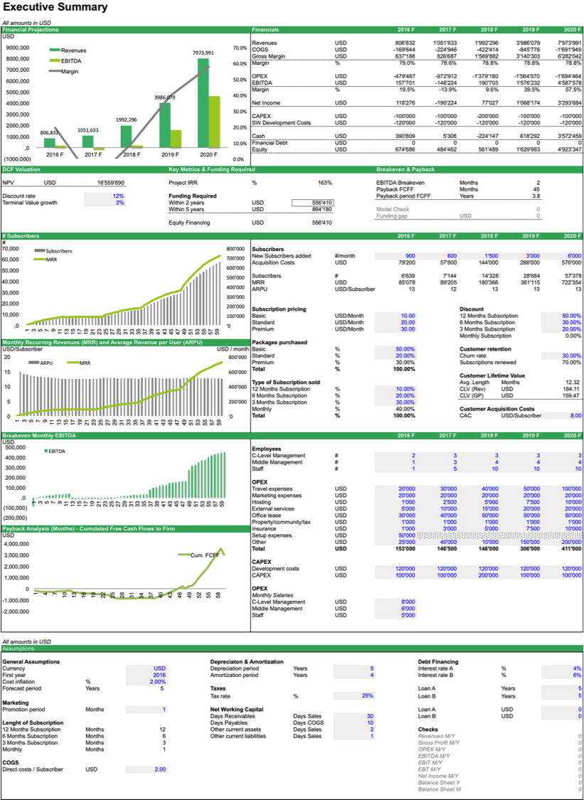 Financial Model Dashboard Template