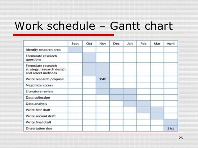 Gantt Chart Research Proposal Template Excel