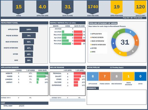 Kpi Template For Sales Manager