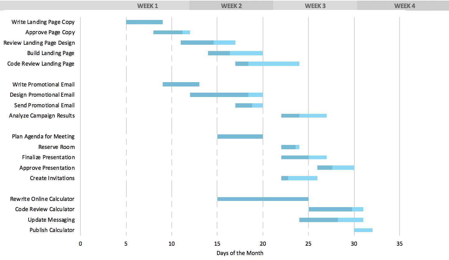 Ms Excel Gantt Chart Template