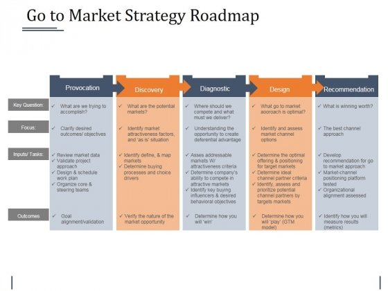 Powerpoint Strategy Roadmap Template Ppt