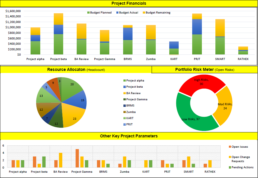 Project Dashboard Report Template Excel