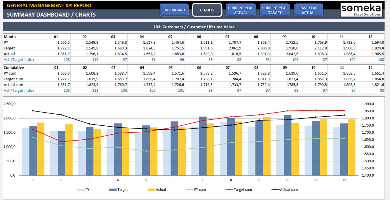 Spreadsheet Sales Kpi Template