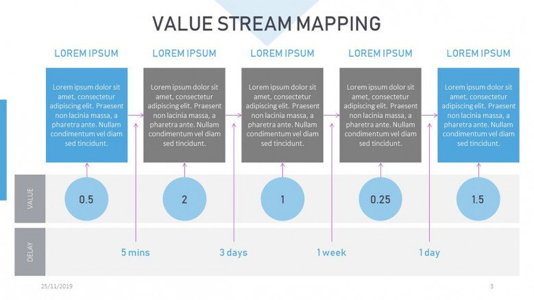 Value Stream Mapping Template Powerpoint Free