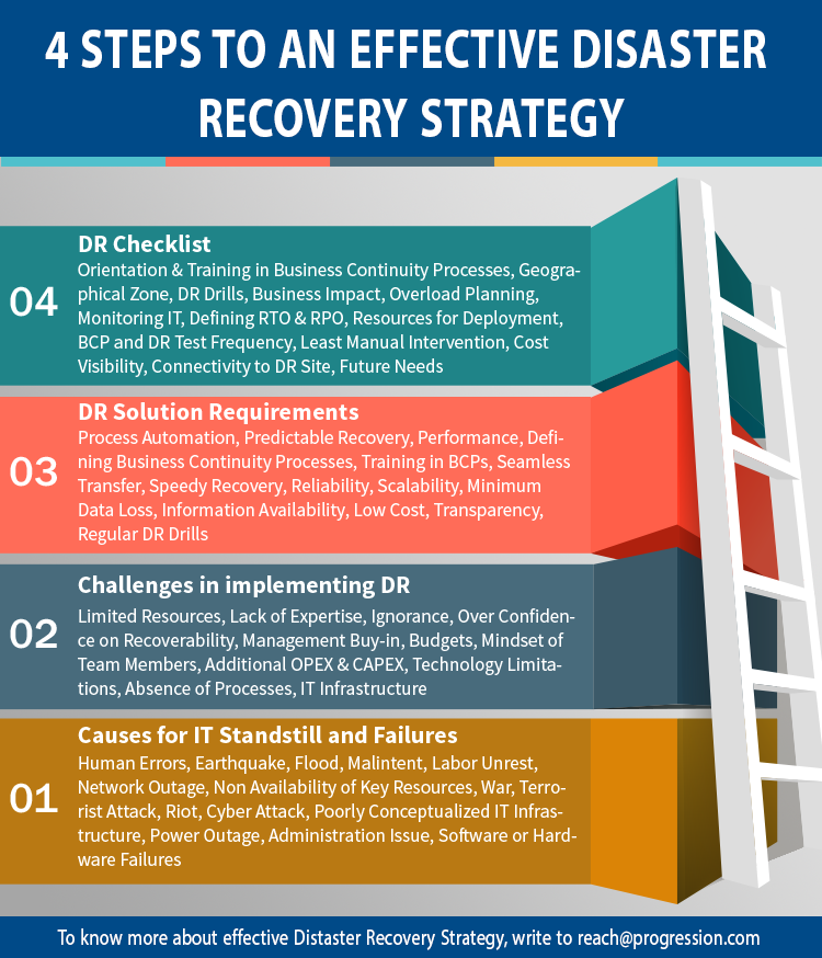 Checklist Disaster Recovery Plan Template