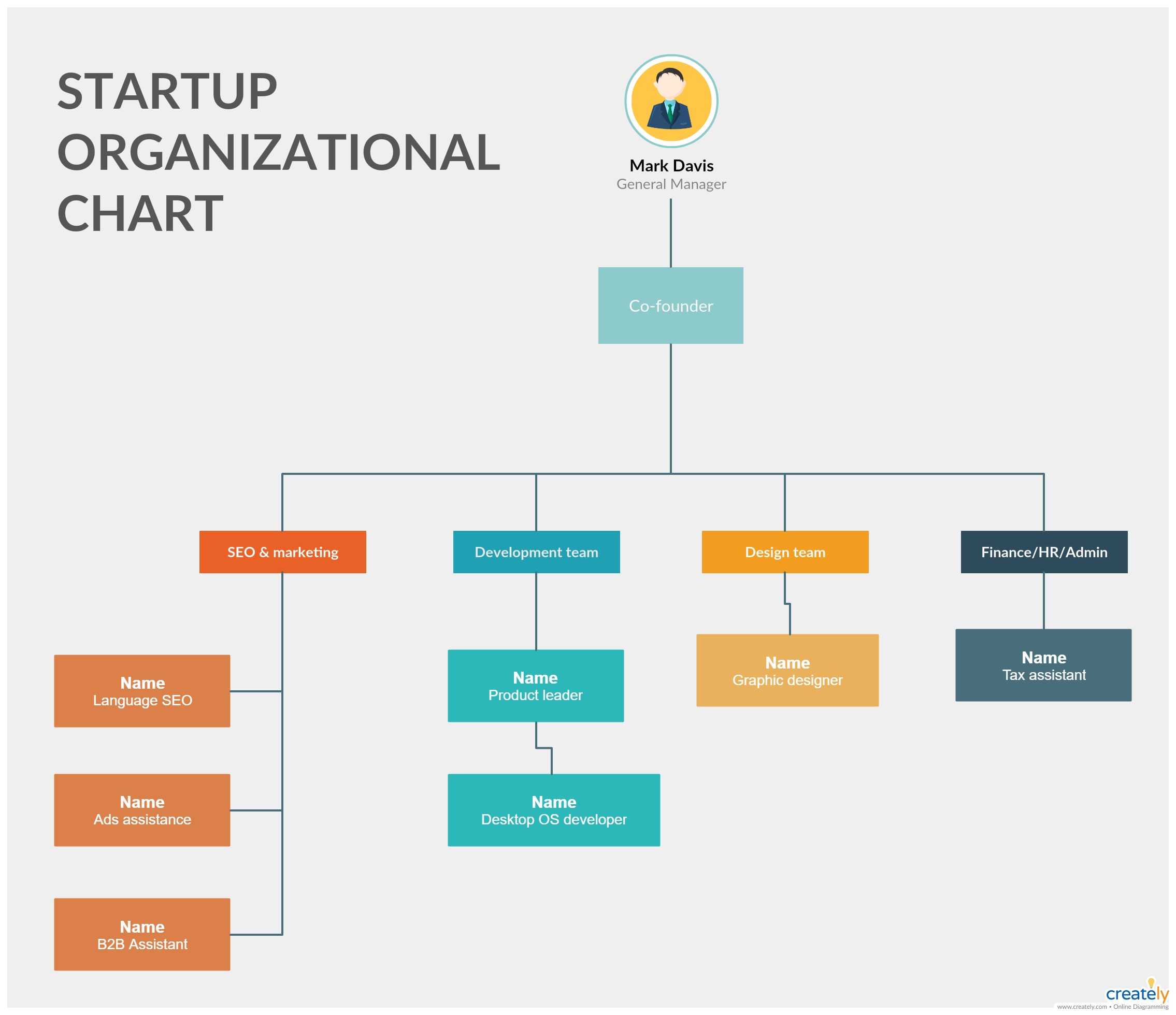 Editable Organizational Chart Template