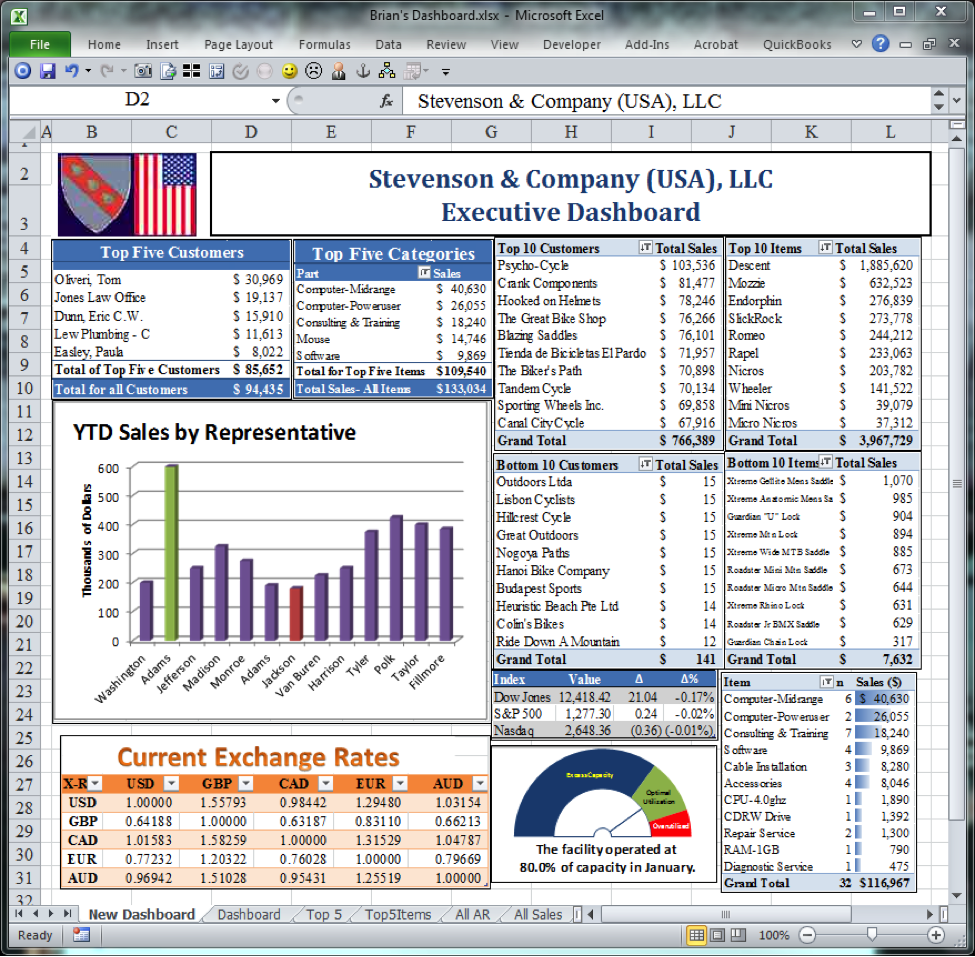 Financial Dashboard Excel Template Free