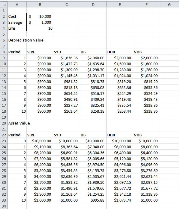 Fixed Asset Depreciation Schedule Excel Template