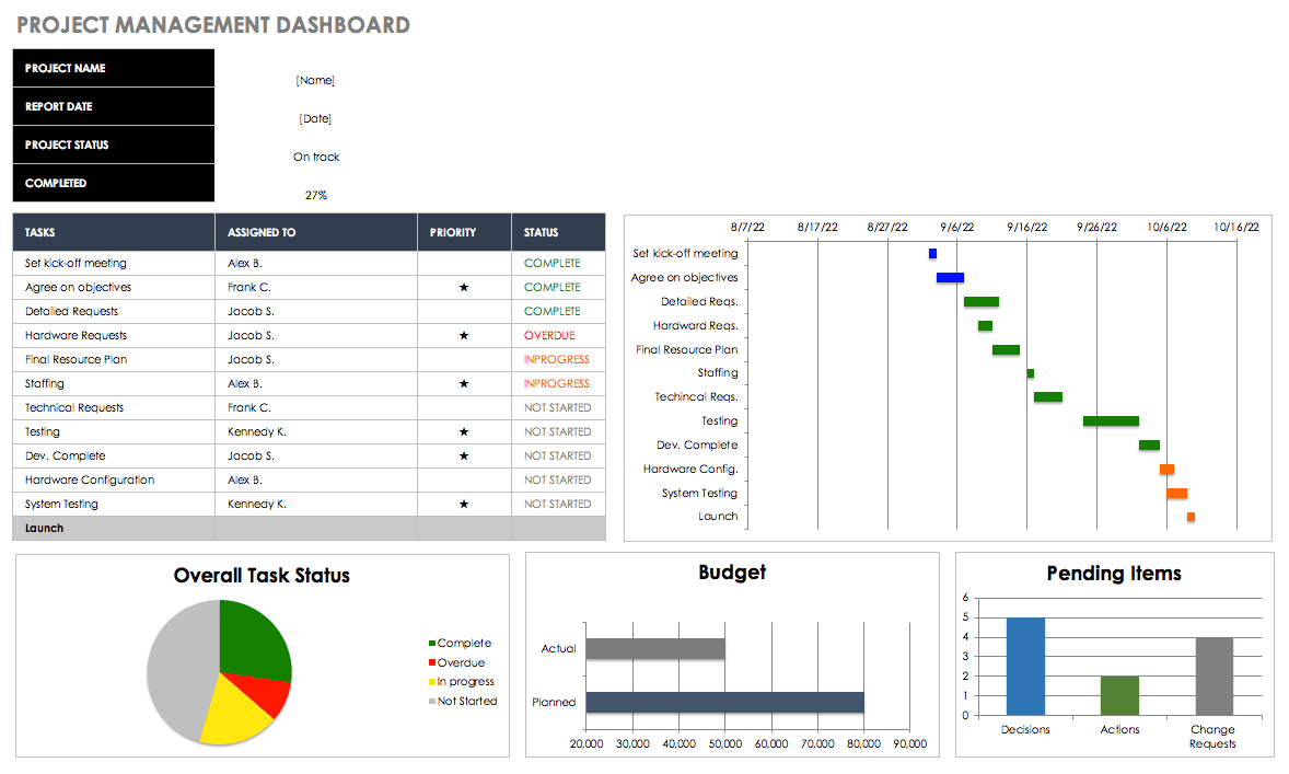 Project Management Kpi Dashboard Excel Template