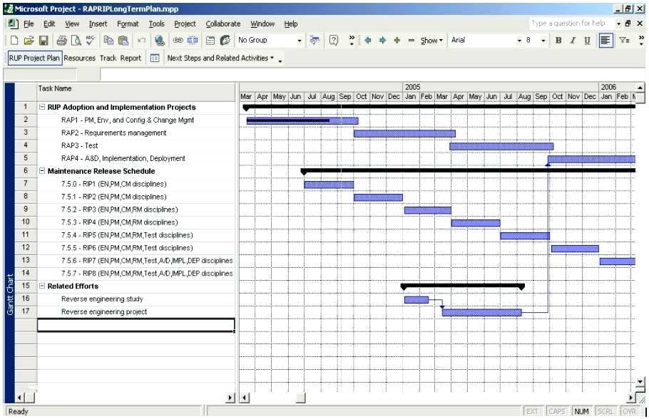 Project Rollout Plan Template Excel