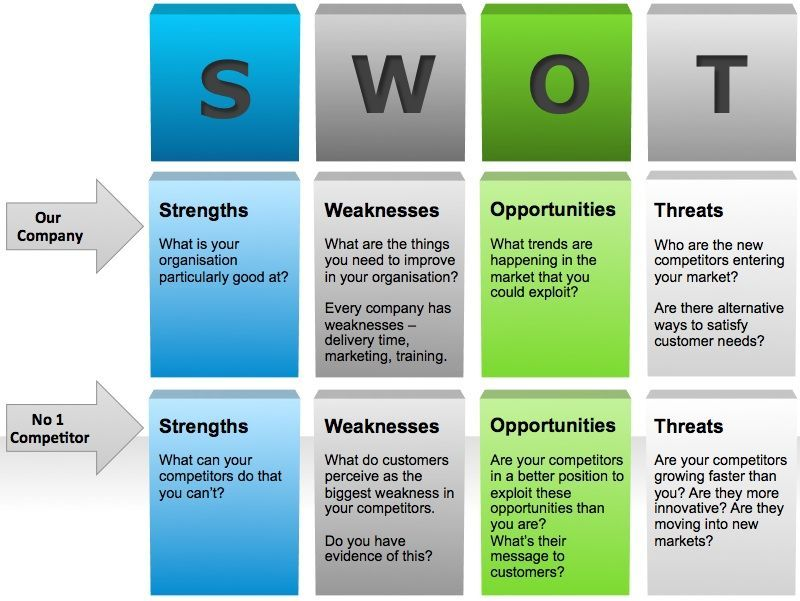 Swot Analysis Competitors Template