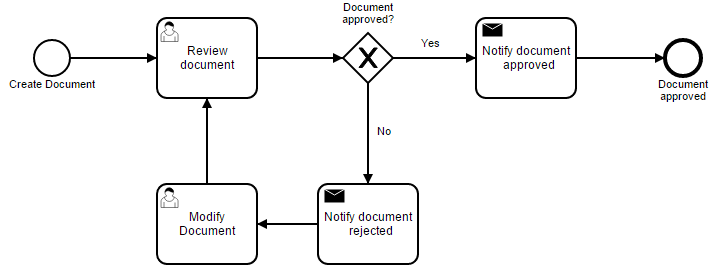 Workflow Process Document Template