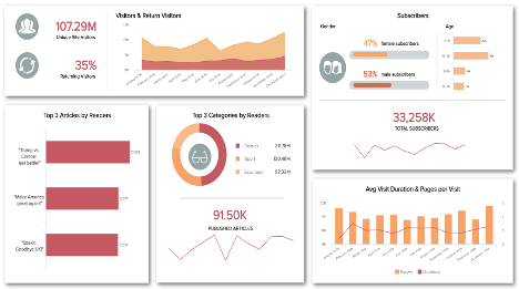 Financial Reporting Dashboard Template