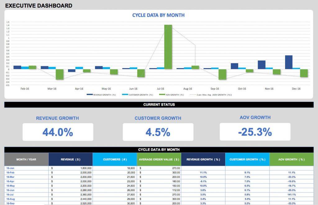 Free Excel Kpi Dashboard Templates