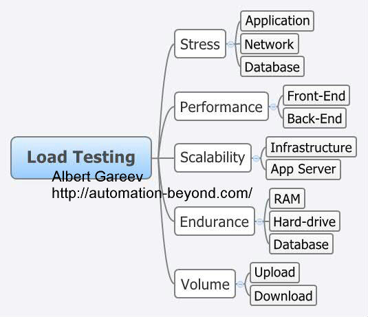 Load Test Plan Template