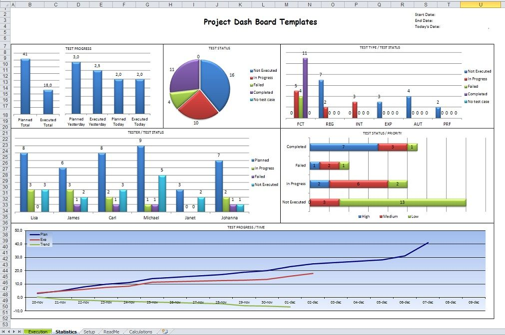 Microsoft Project Dashboard Templates
