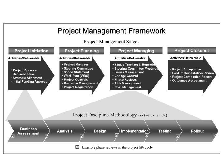Project Management Framework Templates