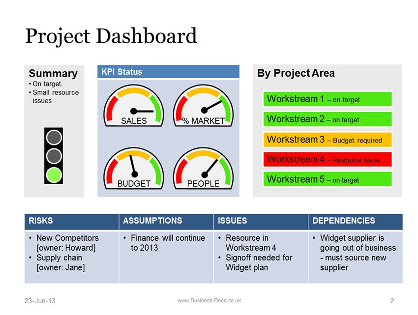 Project Report Dashboard Template
