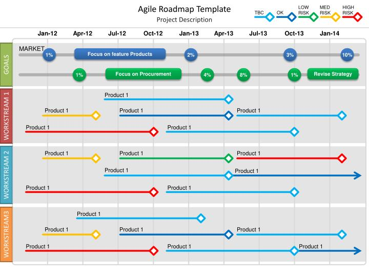 Roadmap Presentation Template Ppt