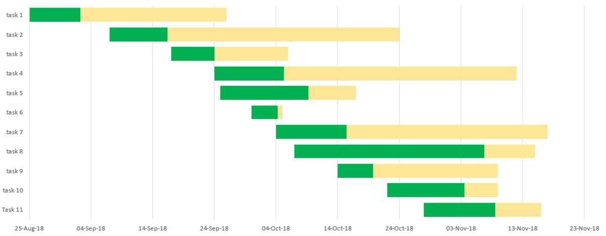 Free Online Gantt Chart Excel Template