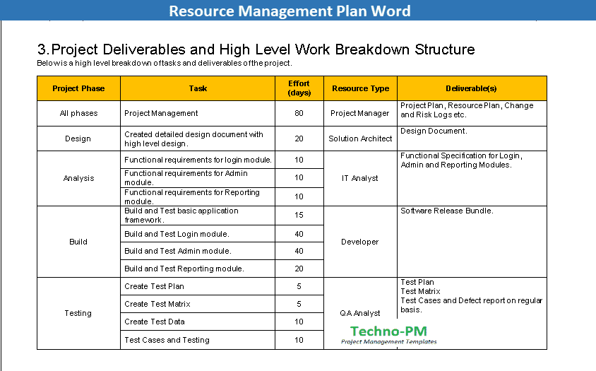 Project Management Resource Plan Template