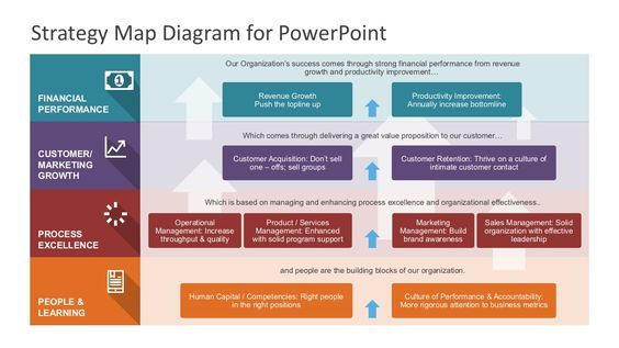 Strategic Planning Strategy Powerpoint Template