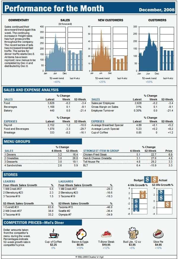 Financial Reporting Excel Financial Dashboard Templates
