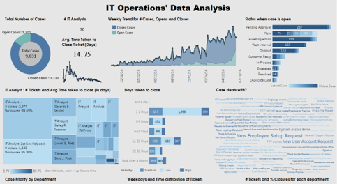 It Operations Dashboard Template