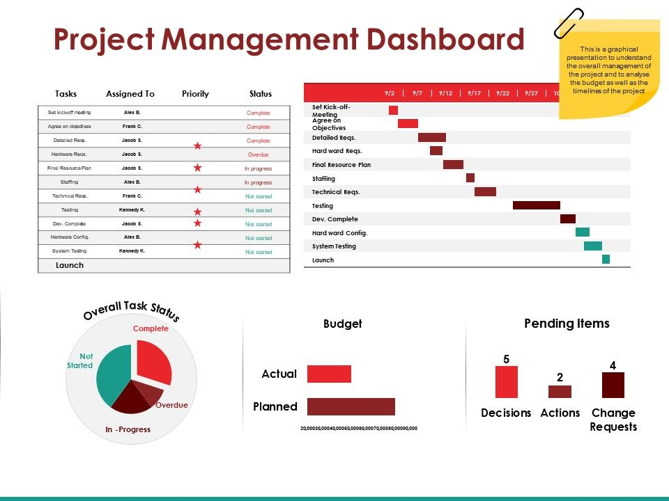 Powerpoint Project Dashboard Templates