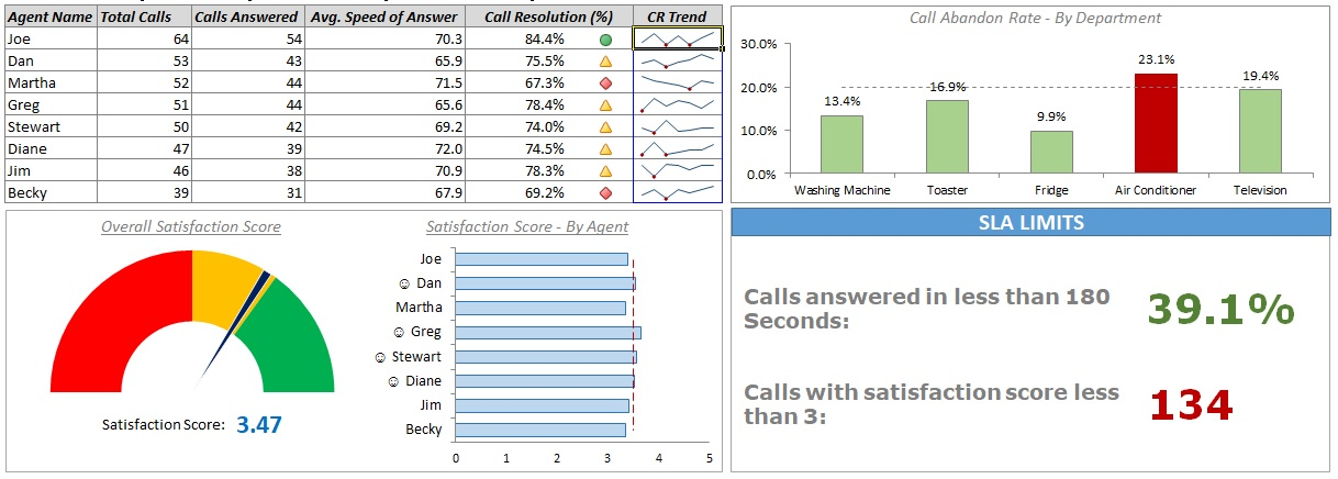 Kpi For Call Center Template