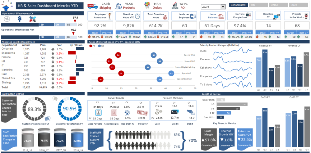 Kpi Free Excel Dashboard Templates